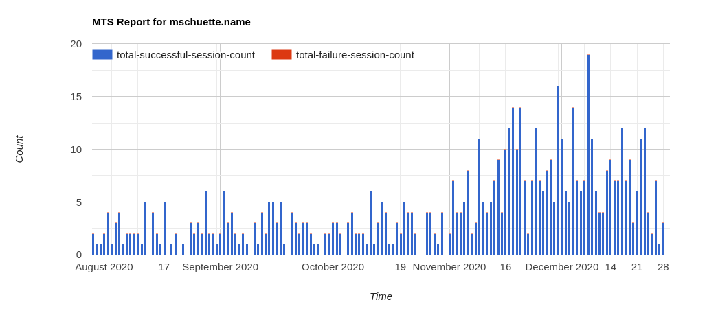 SMTP TLS Report Chart