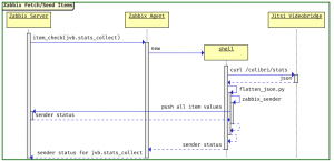 Sequence Diagram for Fetch/Send Items