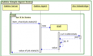 Sequence Diagram for Simple Items